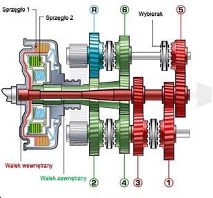 dwusprzęgłowa skrzynia biegów
